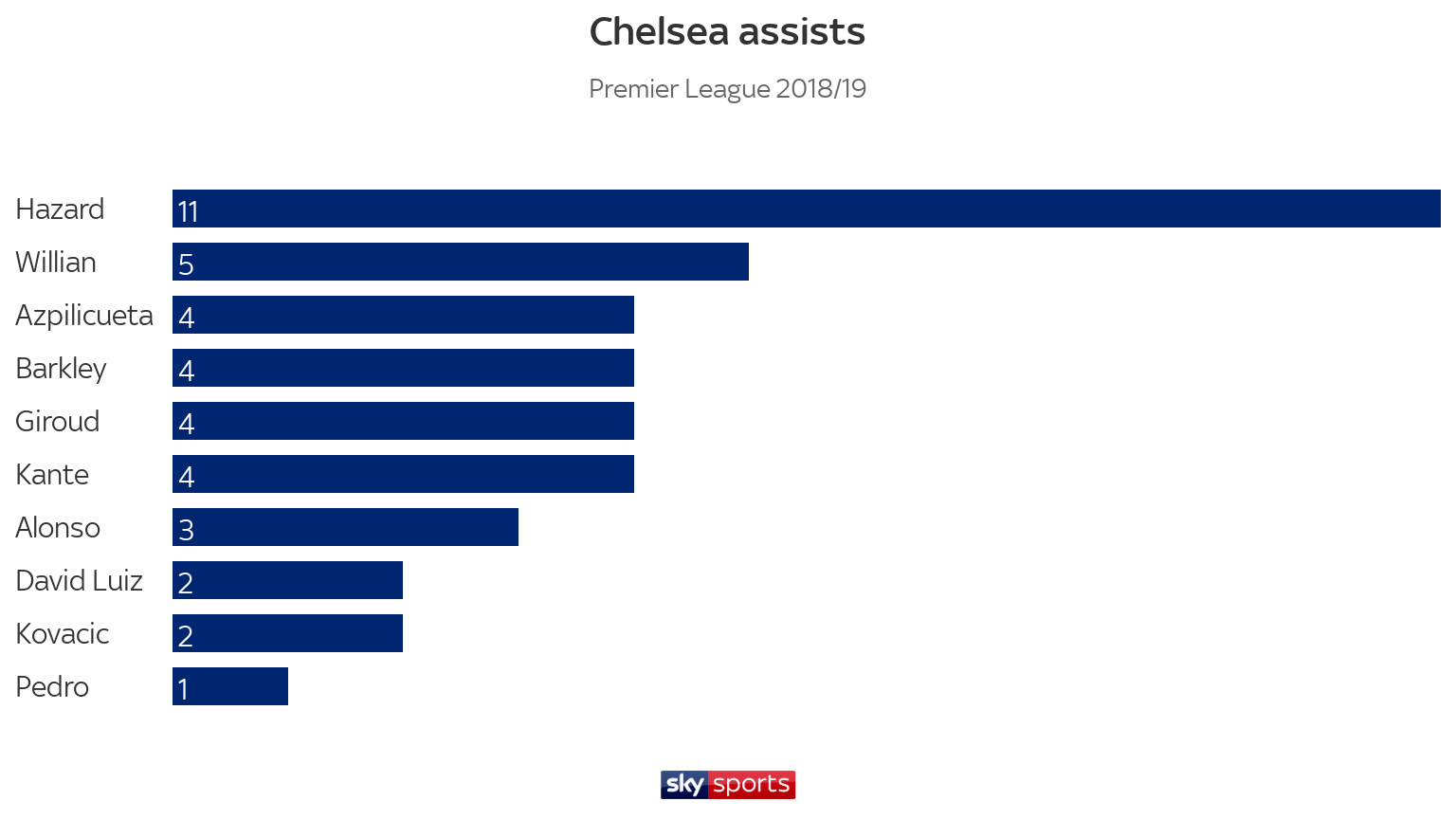skysports-chelsea-assists-table_4605930.png