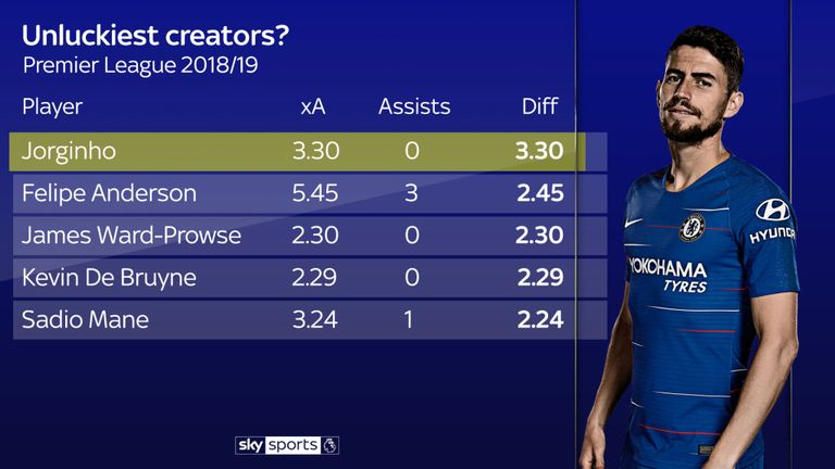 skysports-expected-assists_4605928.jpg