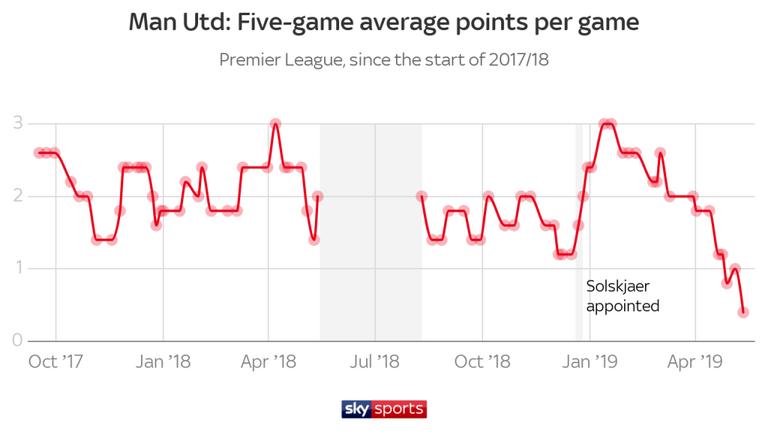 曼联每5场平均积分.png